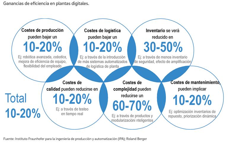 Ganancias en eficiencia en plantas de producción digitalizadas: la Industria 4.0